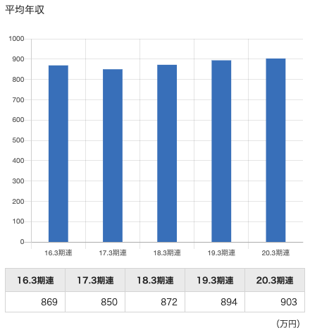 日立製作所の年収