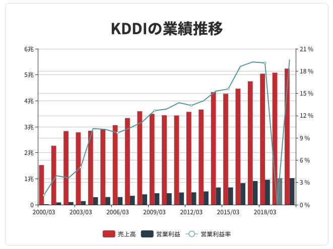 KDDIの売上