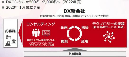 富士通のDX化