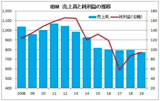 IBMの売上