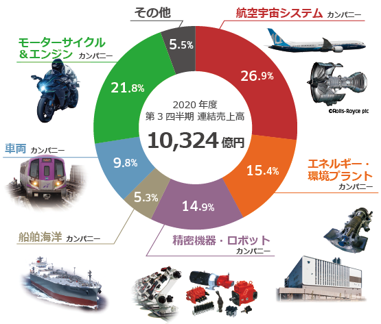 川崎重工業の事業別売上