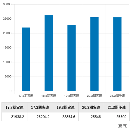 トヨタの経常利益の推移
