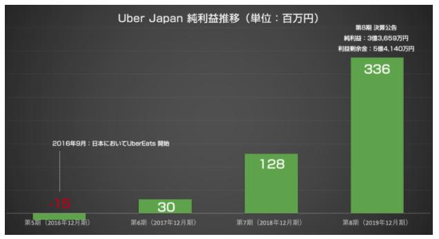 Uber Japanの売上