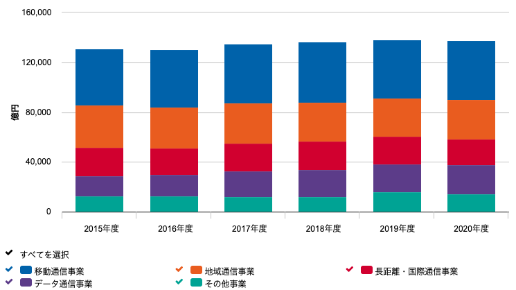 NTTの営業収益
