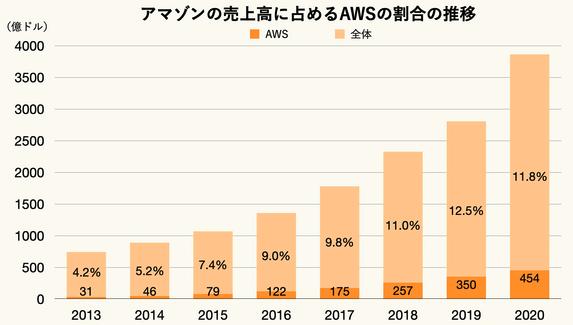 AWSの売上推移